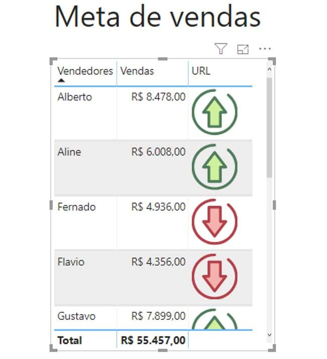 Power BI - KPI Meta de Vendas - ENG DTP & Multimídia
