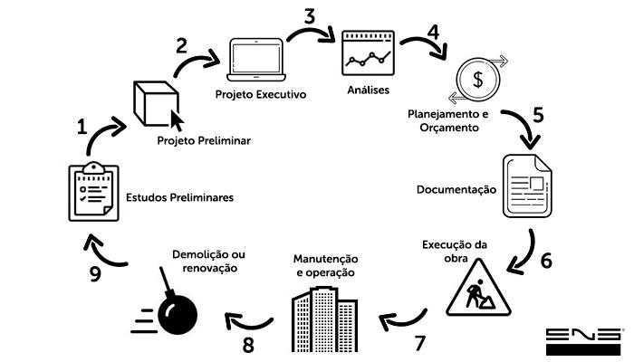 ciclo-produtividade-bim-eng-dtp-multimidia