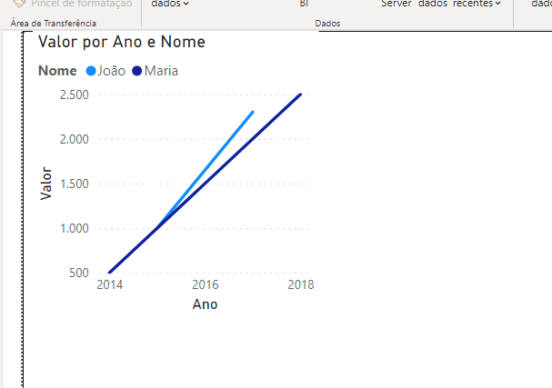 grafico-valor-por-nome-e-ano-eng-dtp-multimidia