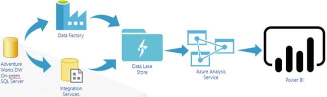 Power Bi - Arquitetura de Dados - ENG DTP & Multimídia