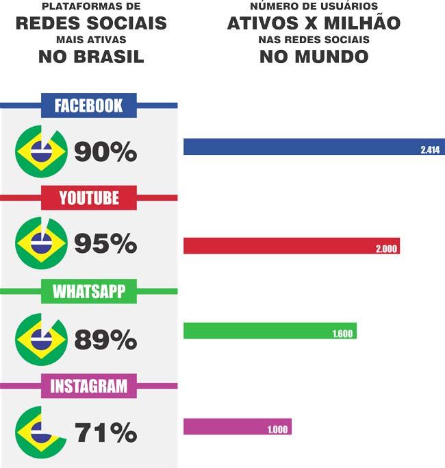 Infográfico: Principais Redes Sociais no Brasil e no Mundo em 2019
