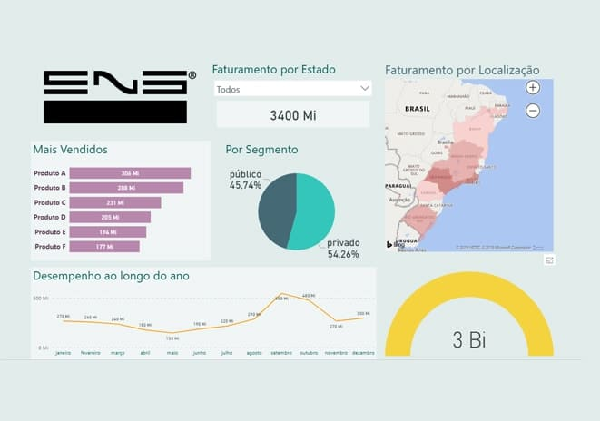 Business Intelligence Análise de Vendas