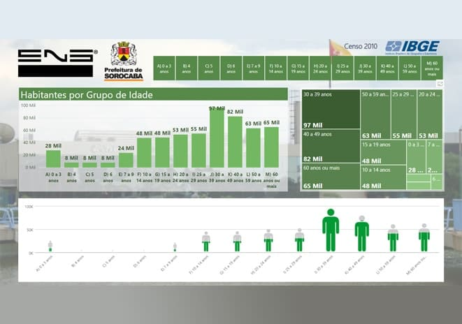 Business Intelligence nos Órgãos Públicos