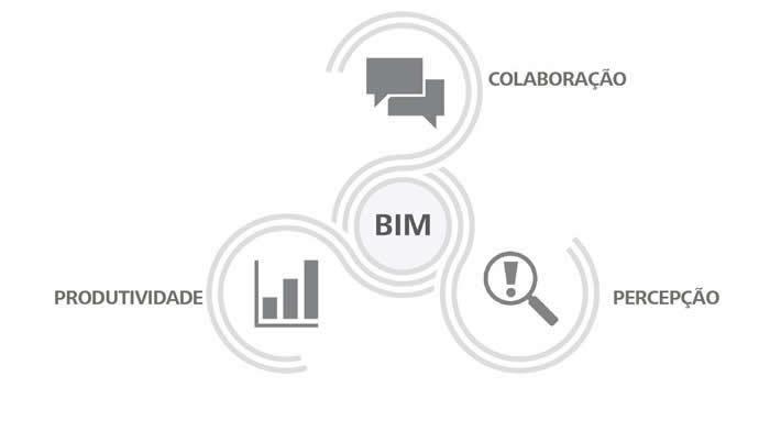O que é BIM?